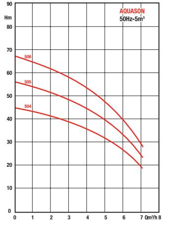 courbe performances pompe SALMSON AQUASON 504