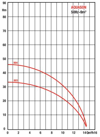 courbe performances pompe SALMSON AQUASON 903