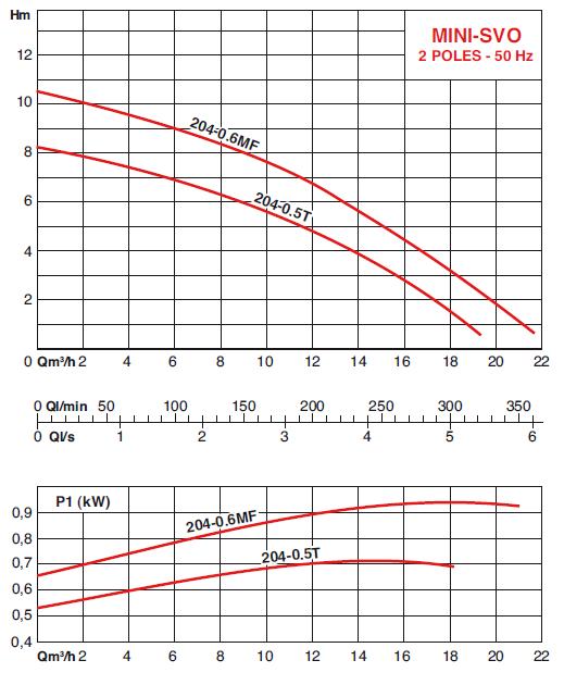 Mini-SVO courbes