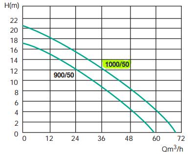 courbe performances pompe jetly semisom 1000/50 relevage eaux usées