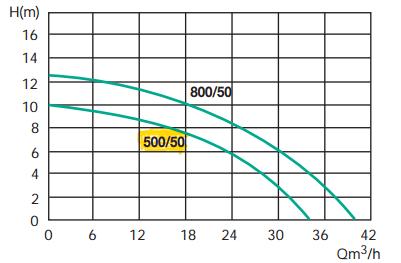 courbe performances pompe jetly semisom 500/50 relevage eaux chargées
