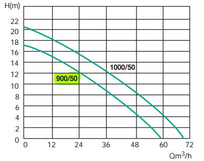 courbe de performances pompe jetly semisom 900/50 relevage eaux chargées