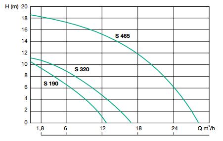 courbe performances pompe jetly semison 190A relevage eaux peu chargées