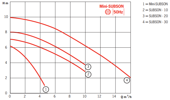 Courbe performances hydrauliques pompe SALMSON SUBSON
