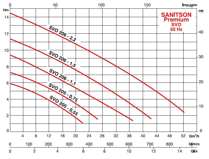 pompe salmson SVO205-0,75T4 courbes
