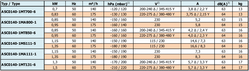 Airtech ASC0140-1M - caracteristiques