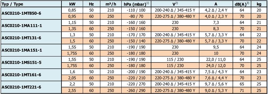 Airtech ASC0210-1M - caracteristiques
