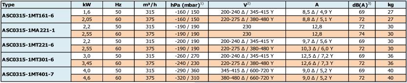 Airtech ASC0315-1M - caracteristiques