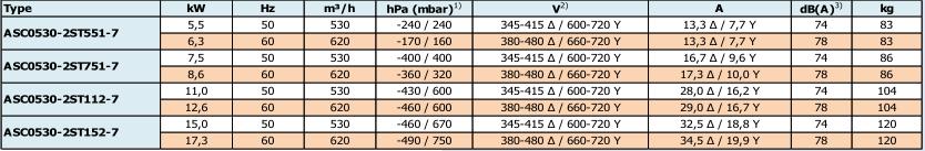 Airtech ASC0530-2S - caracteristiques