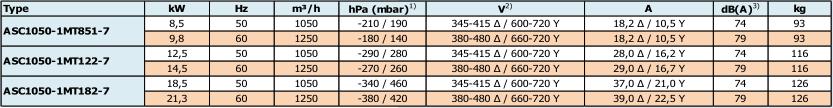 Airtech ASC1050-1M - caracteristiques