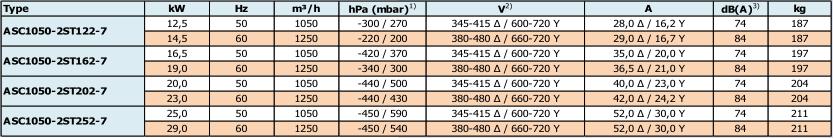 Airtech ASC1050-2S - caracteristiques