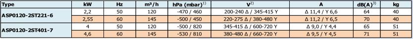 Airtech ASP0120-2S - caracteristiques