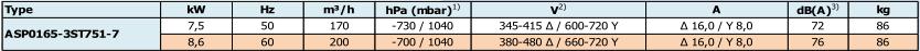 Airtech ASP0165-3S - caracteristiques