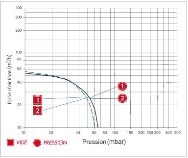 Enerfluid RB20 mono-étagé - courbe de performances