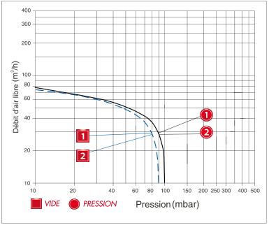 Enerfluid RB30 mono-étagé - courbe de performances