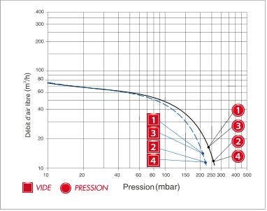 Enerfluid RB30 bi-étagé - courbe de performances