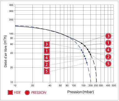 Enerfluid RB40 mono-étagé - courbe de performances