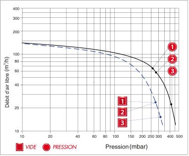 Enerfluid RB40 bi-étagé - courbe de performances