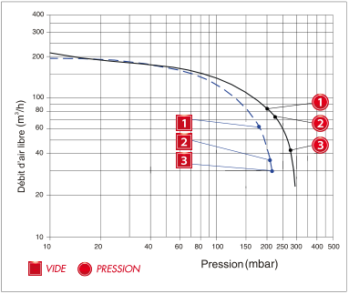 Enerfluid RB50 mono-étagé - courbe de performances