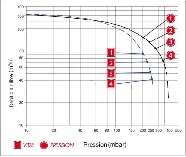 Enerfluid RB60 mono-étagé - courbe de performances