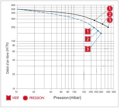 Enerfluid RB80 mono-étagé - courbe de performances