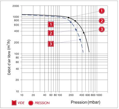 Enerfluid RB90 mono-étagé - courbe de performances