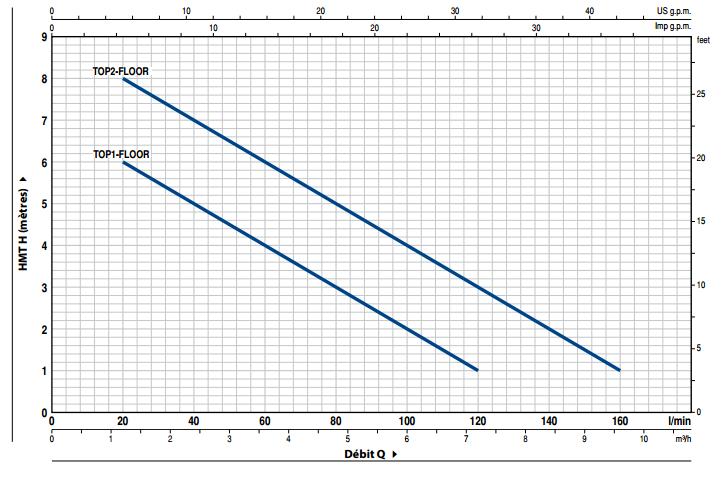 courbe performance pompe PEDROLLO TOP 2 FLOOR