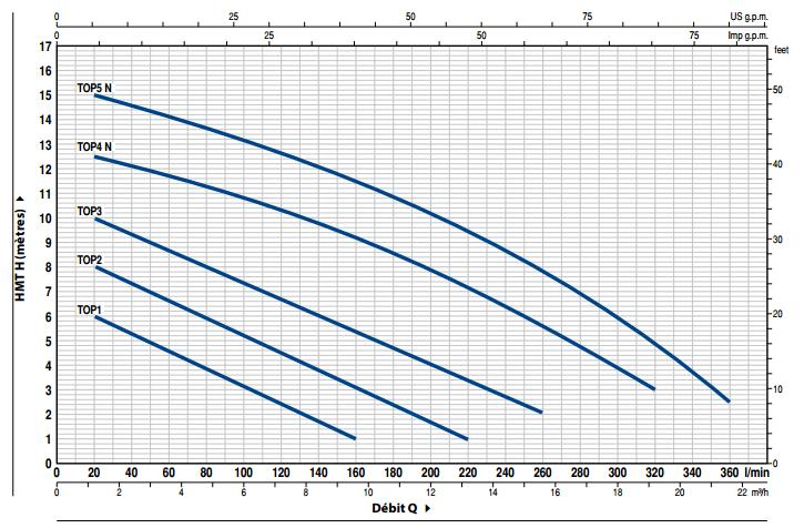 courbes performances pompes PEDROLLO TOP 3
