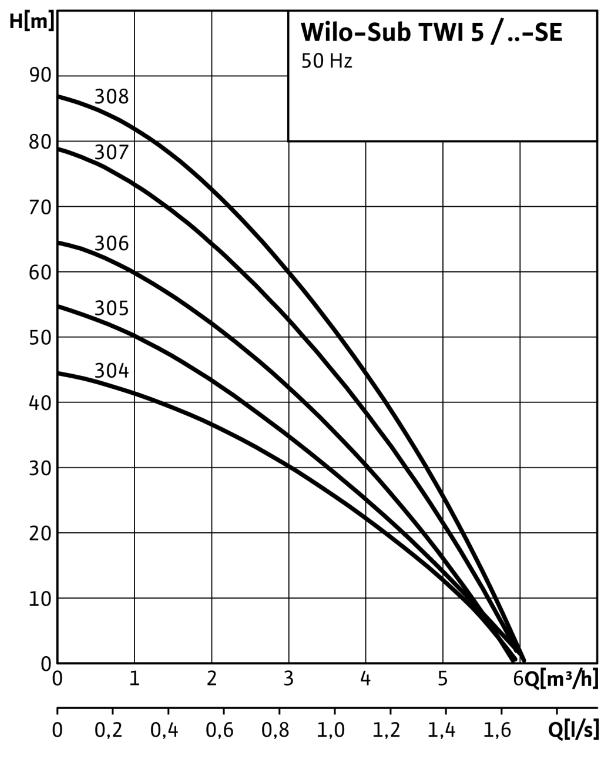 pompe wilo TWI 5 308 courbes performances