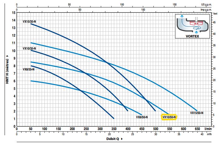 courbe performances pompe PEDROLLO VXm10/50-N