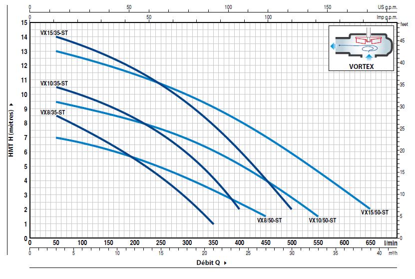 courbe performances pompe PEDROLLO VXm - 10/50 ST