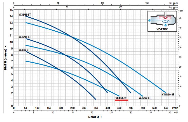courbe performances pompe PEDROLLO VXm 8/50-ST