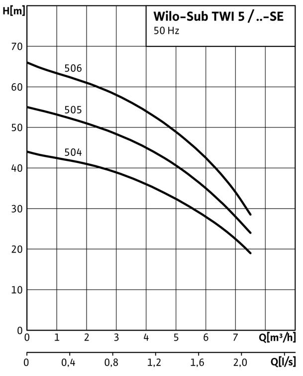 pompe wilo drain TWI5 506 courbes performances