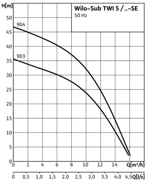 pompe wilo drainer TWI5 903 courbes performances