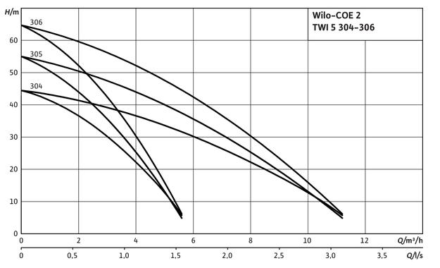 pompe wilo TWI 5-304 courbes