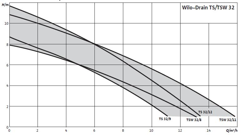 courbes performances wilo-drain TSW 32/11A