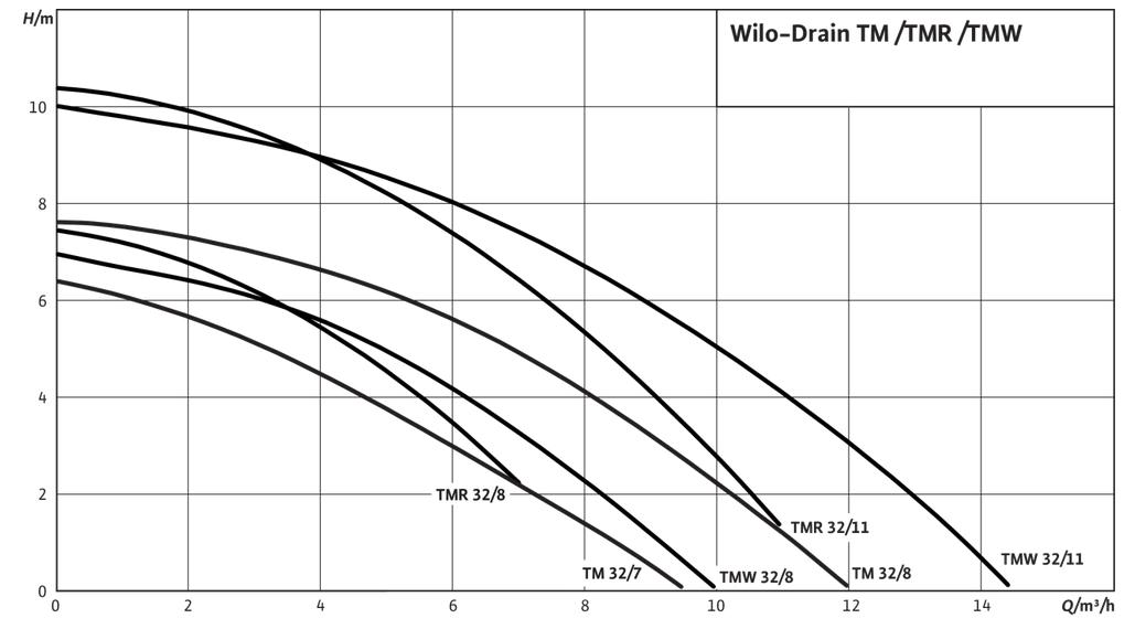 courbes performances wilo drain