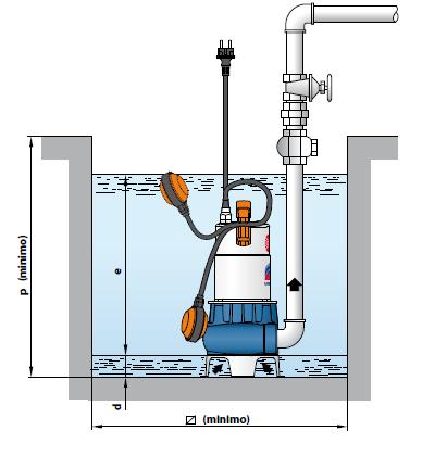 Installation pompe PEDROLLO ZXm 1B/40