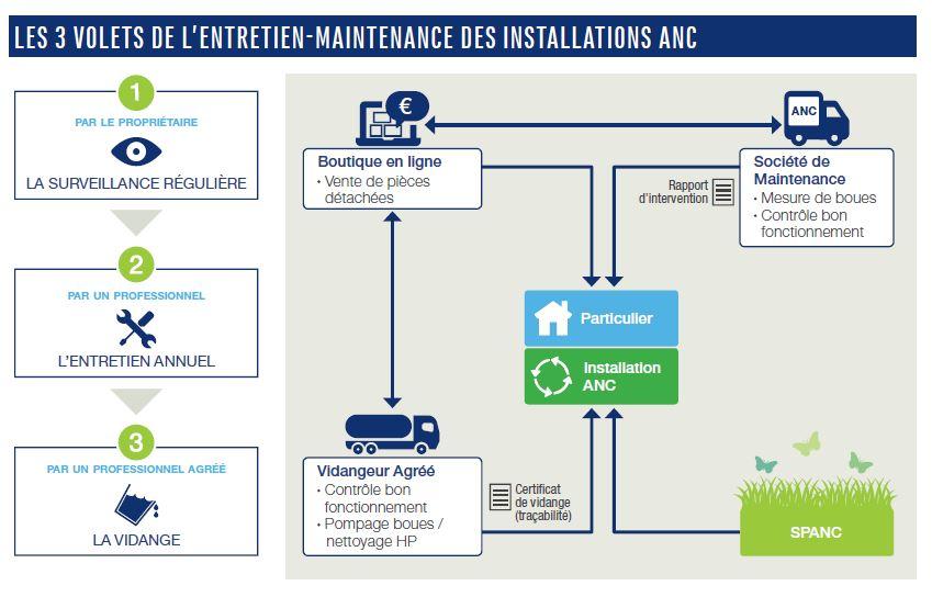 schéma entretien maintenance IFAA